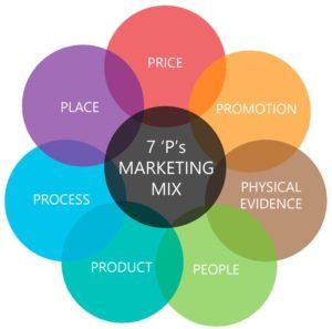 Mô hình Marketing Mix 7Ps