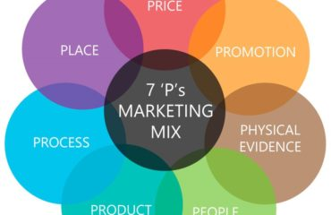 Mô hình Marketing Mix 7Ps