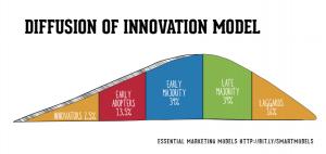 Mô hình khuếch tán cải tiến Diffusion of innovation